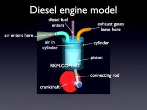 How Diesel Engines Work