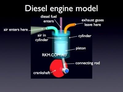 How Does A Diesel Engine Work >> How Diesel Engines Work Diesel Power Products Blog