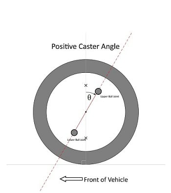 """Caster describes how far the axle is """"rolled"""" forward or backward."""