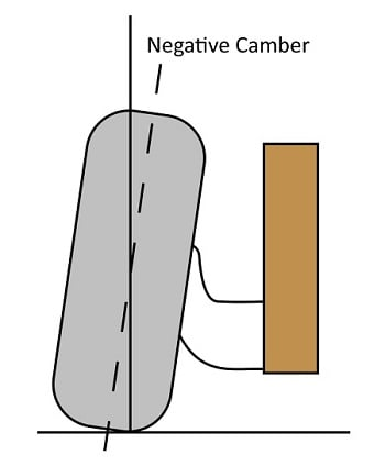 """Camber describes when the wheel's """"top"""" is further inboard compared to the """"bottom."""""""