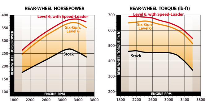 from diesel power products