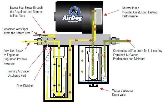 airdog wiring diagrams airdog fuel pump wiring diagram wiring diagrams image