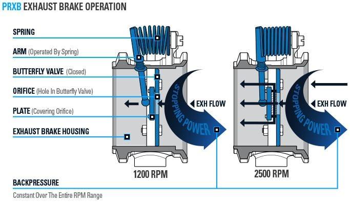 pacbrake prxb exhaust brake 94 98 cummins rh dieselpowerproducts com Ford Electric Brake Wiring Diagram RV Wiring Diagram