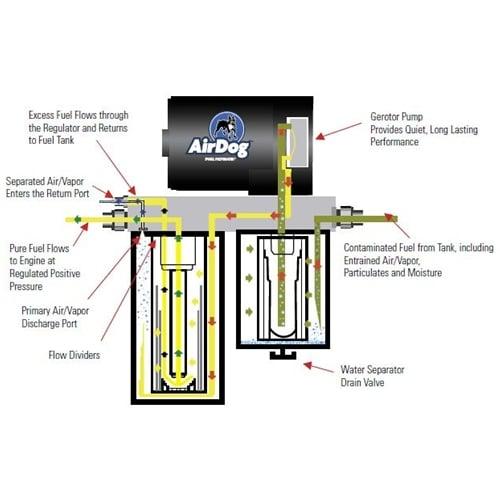 [XOTG_4463]  Pureflow Airdog A4SPBD336 100 GPH Fuel Pump 89-93 Cummins | Airdog Wiring Diagrams |  | Diesel Power Products