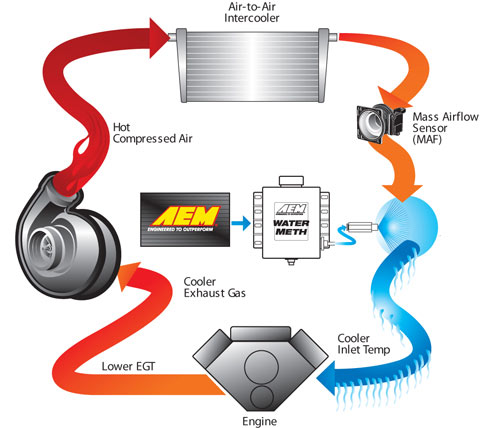 AEM Electronics Water Injection Kit